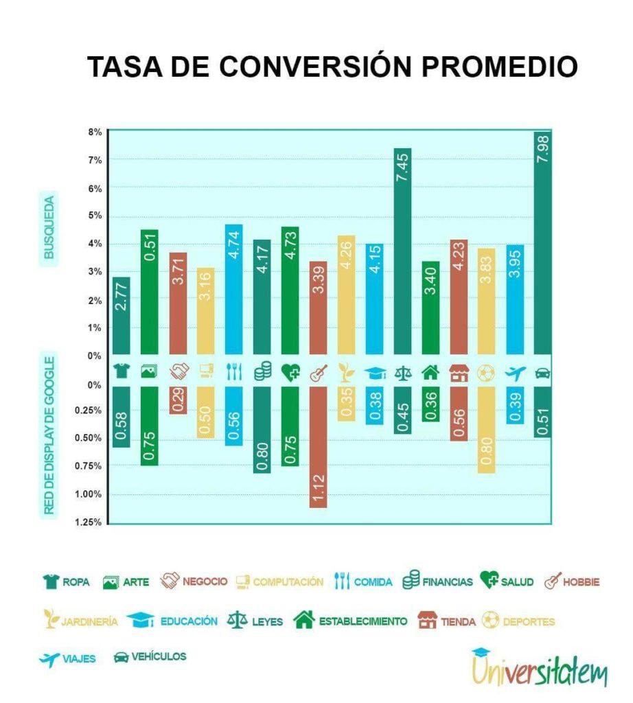 Tasa de conversión promedio