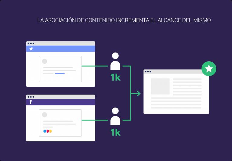 Ilustración alcance de contenido en asociación