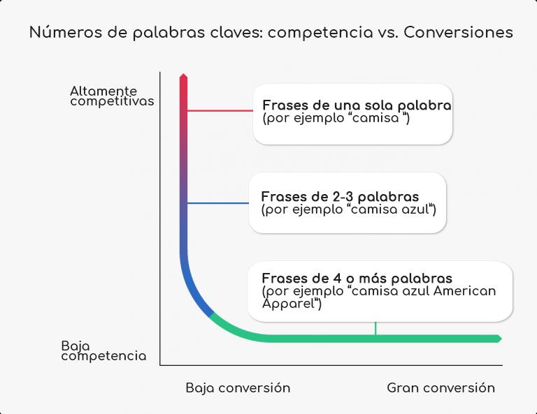 competencia vs conversiones