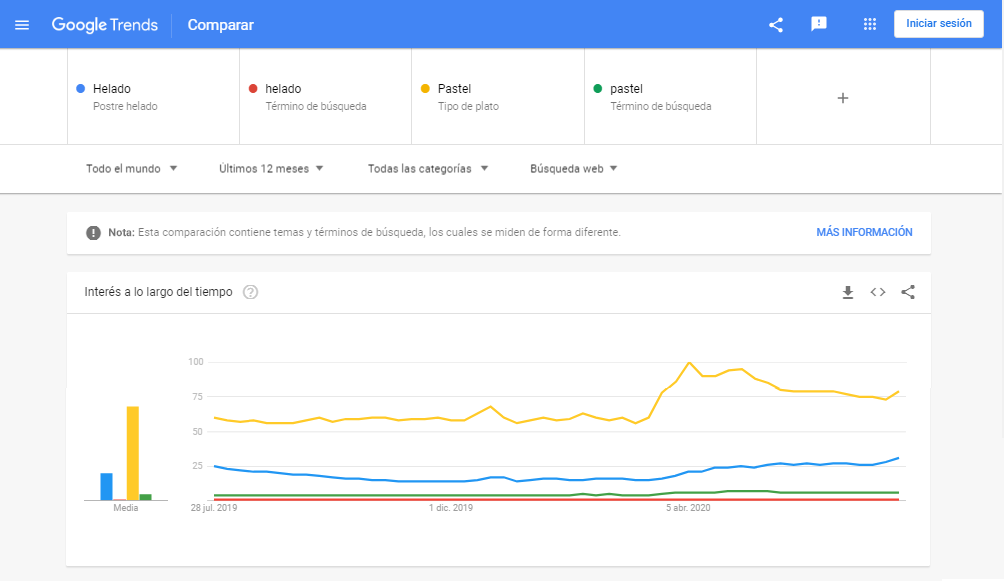 Google Trends - Chocolate o Pastel