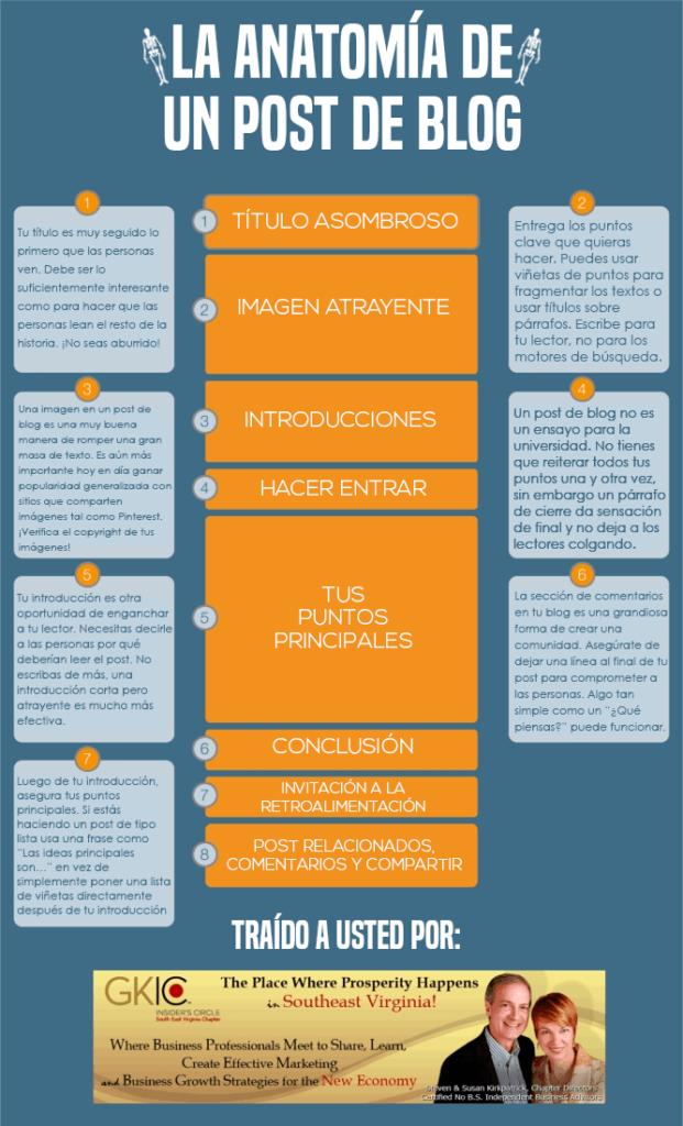 Infografía de la antomia de una buena publicación