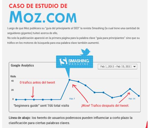 Caso de estudio de Moz.com