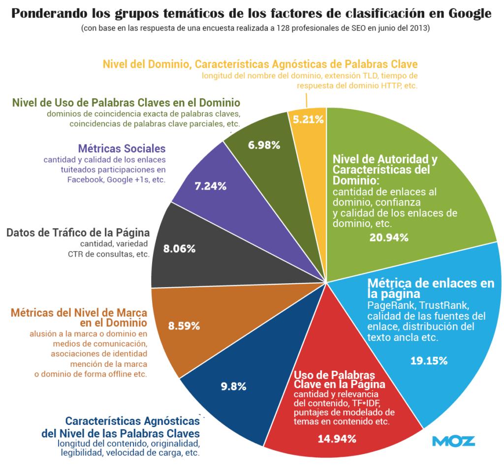 Factores de clasificación en Google