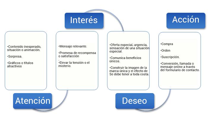 Definición del modelo AIDA