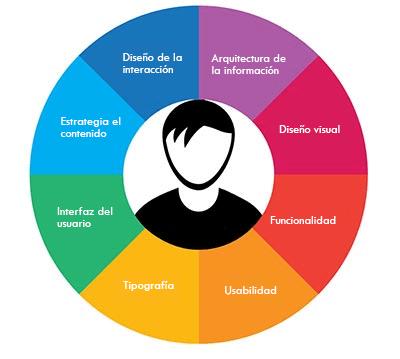 Factores que afectan la exeriencia del usuario