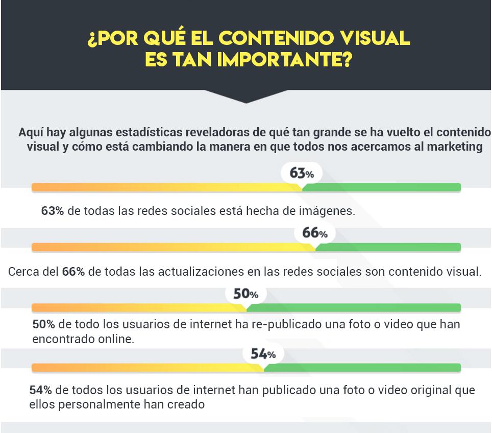 Infografía sobre contenido visual