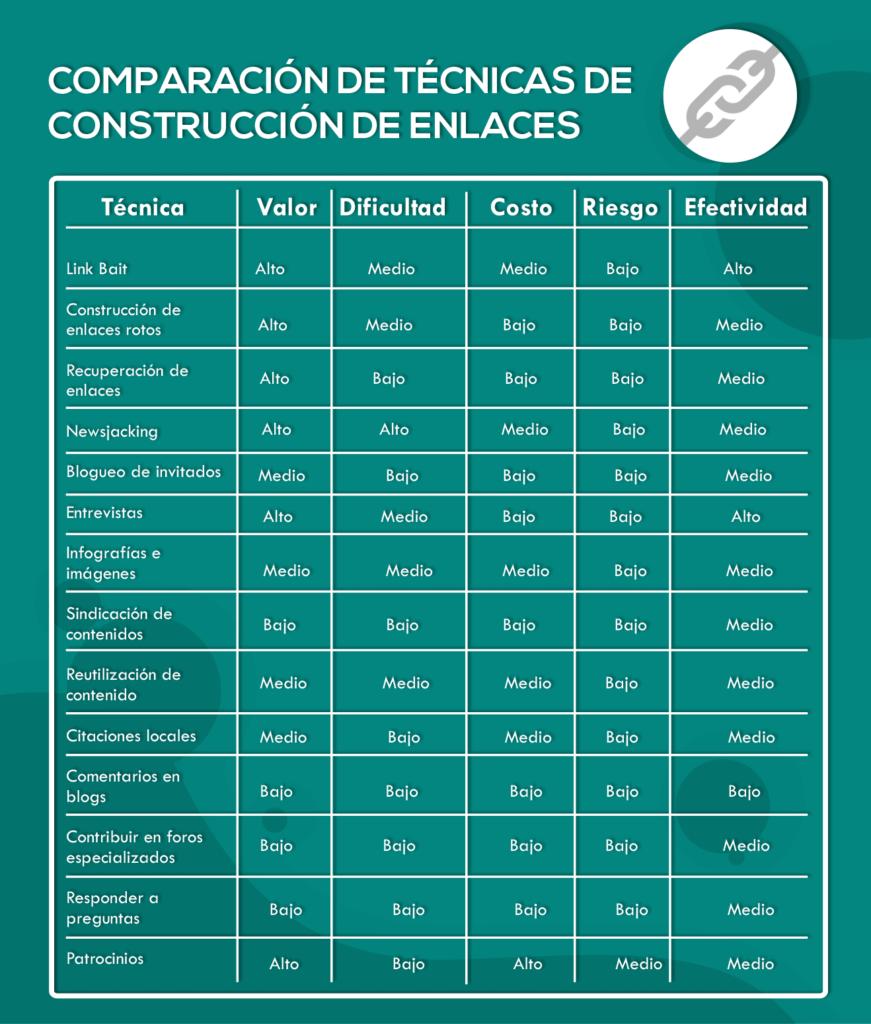 Comparación técnicas de construcción de enlaces