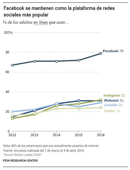 Tabla de popularidad de las redes sociales
