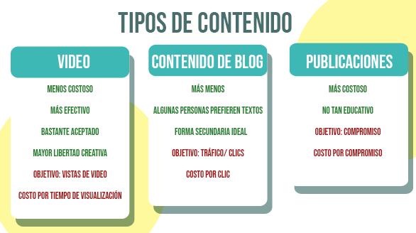 Diferencias entre los tipos de contenido