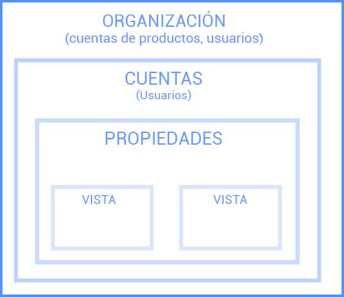 Jerarquía en Google Analytics