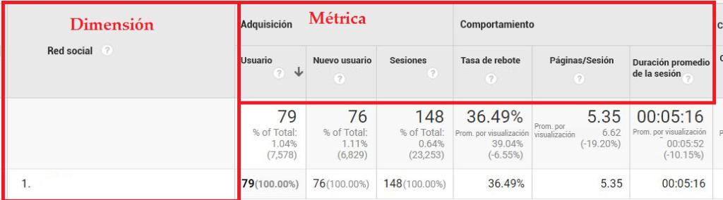 Dimensiones y metricas en Google Analytics