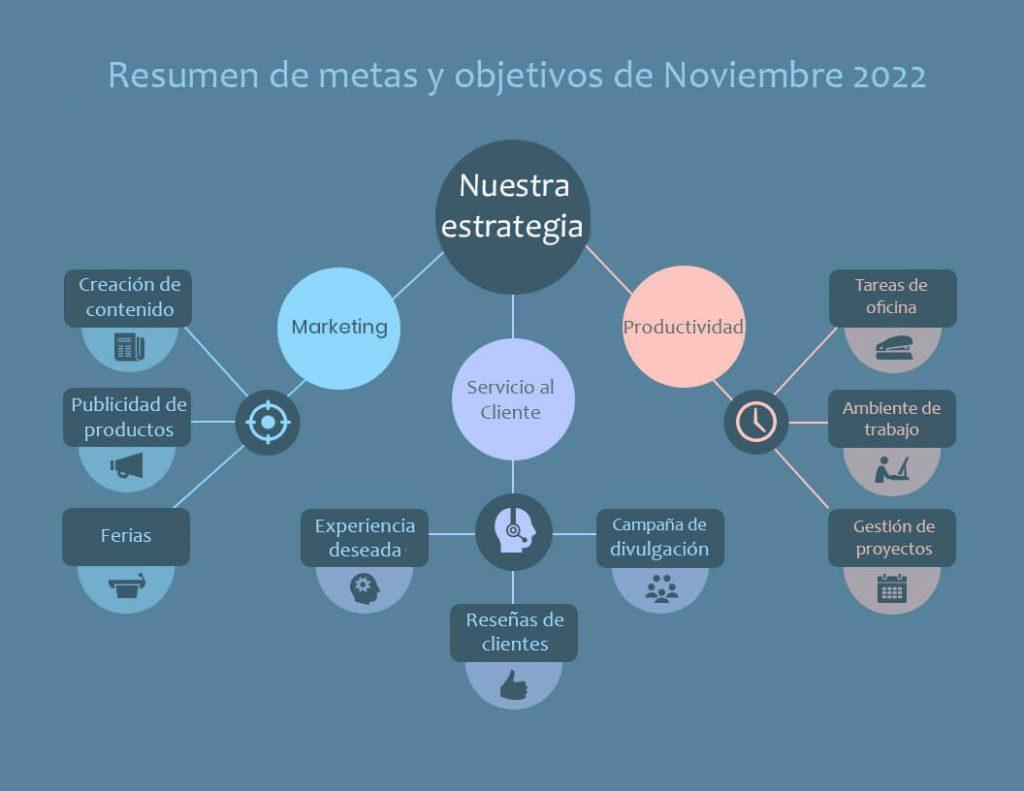 Infografía sobre estrategia de marketing